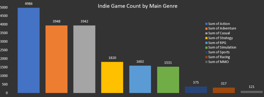 indie games by main genre