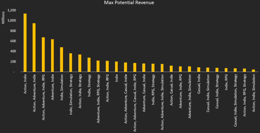 indie games max potentila revenue 2