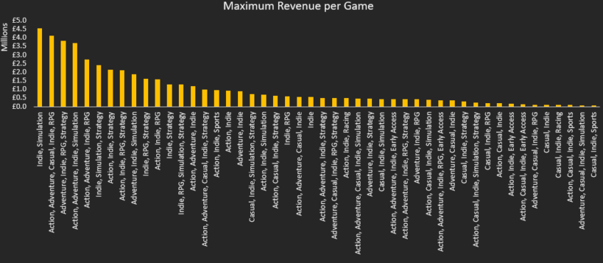 indie games max revenue per game
