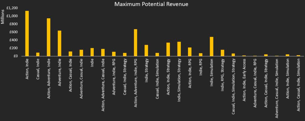 indie games max potential revenue